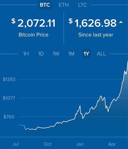 if you bought 1 bitcoin